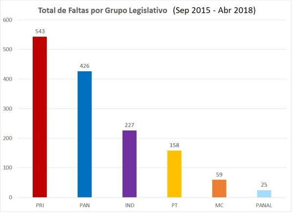 GrupoLegislativoTotales74quesirvanmx